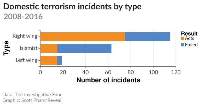 nearly half 48 percent of islamist incidents in our database were sting operations more than four times the rate for far right 12 percent or far left